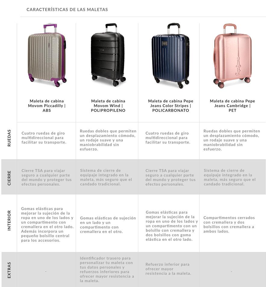 caracteristicas-maletas-rigidas